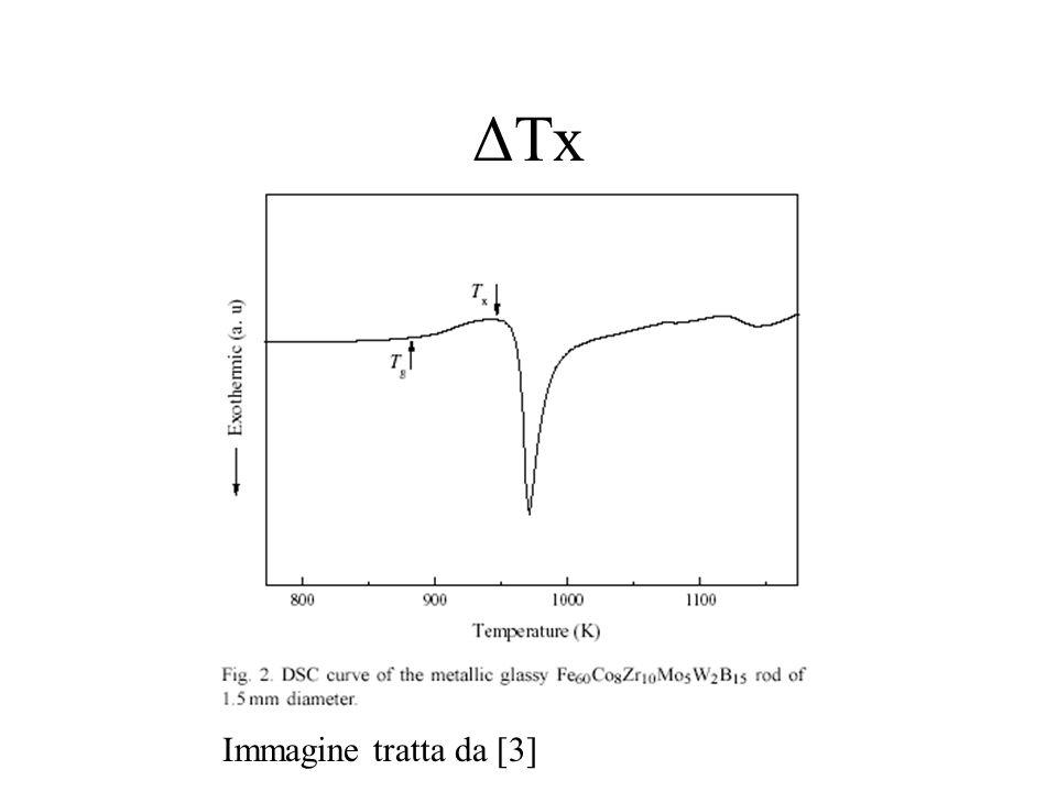 ΔTx Immagine tratta da [3]